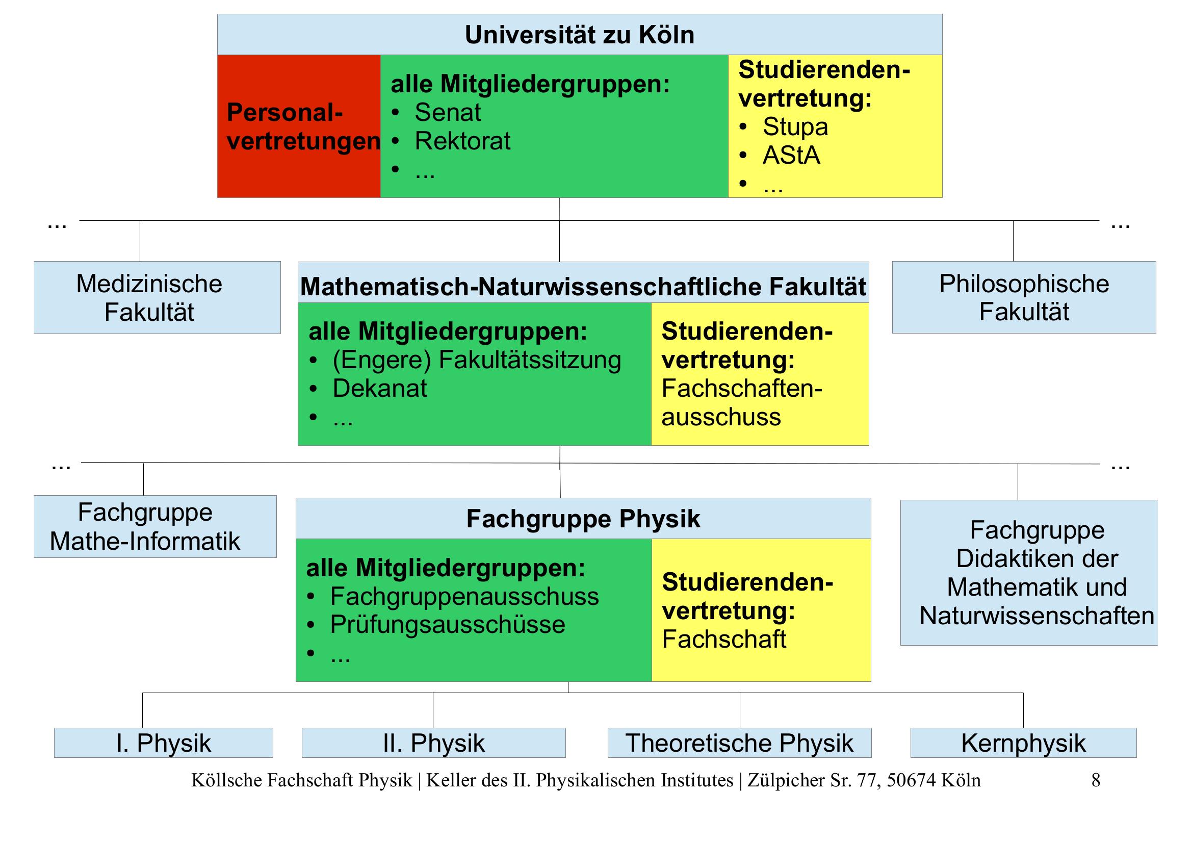 Schema Unistruktur